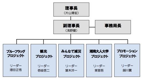 組織図2013